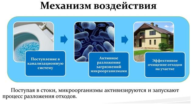 Монтаж станций биологической очистки